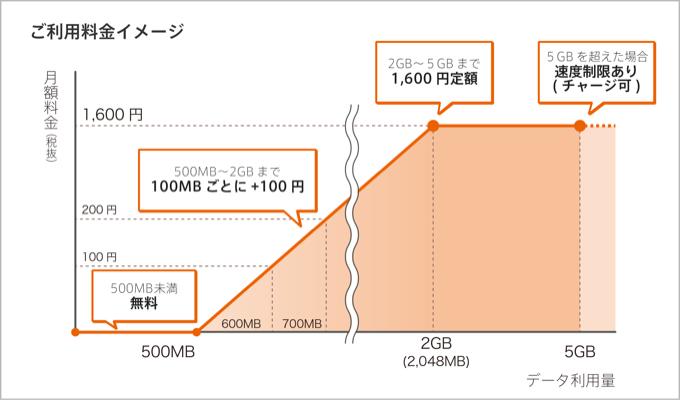 格安SIM、mineo(マイネオ)より安いのはゼロ円のゼロSIM。格安SIMの最安は0SIMに決定。