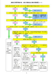 神奈川県高校給付型奨学金について